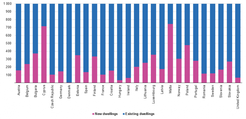 799px-weights_of_new_and_existing_dwellings_in_total_dwellings-2016-indices_v1